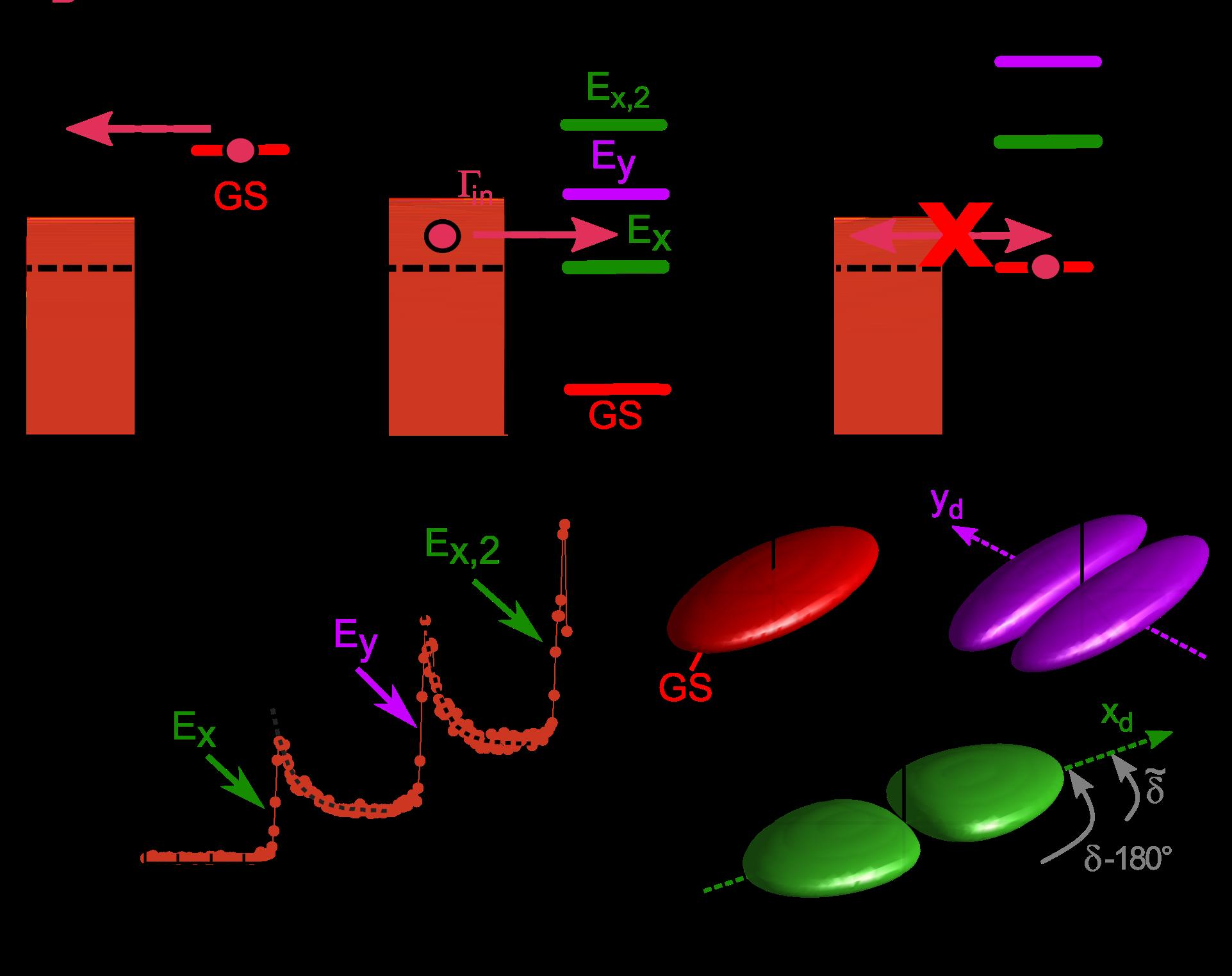 理論 ゲート コントロール